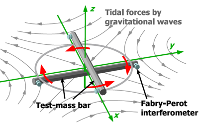 Principle of a torsion-bar antenna. Two orthogonal bars feel differential torques by incident gravitational waves. (credit: Ando et al, 2010)